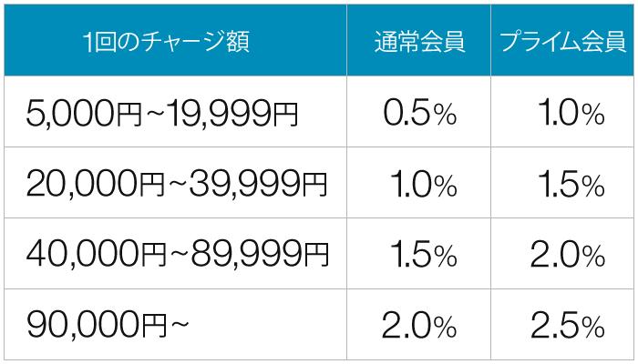 amazon還元率表