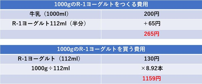 R-1ヨーグルト自作した場合いくら安くなる