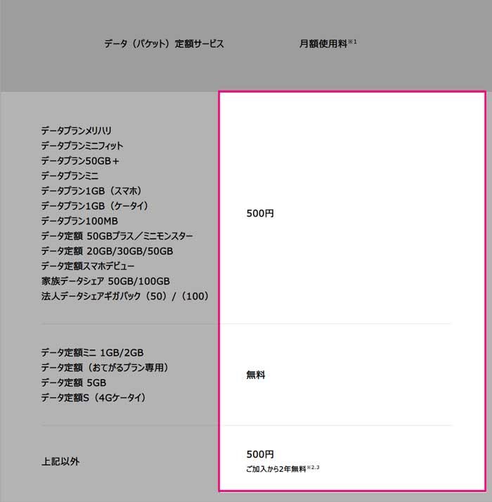 Softbankのテザリング料金表