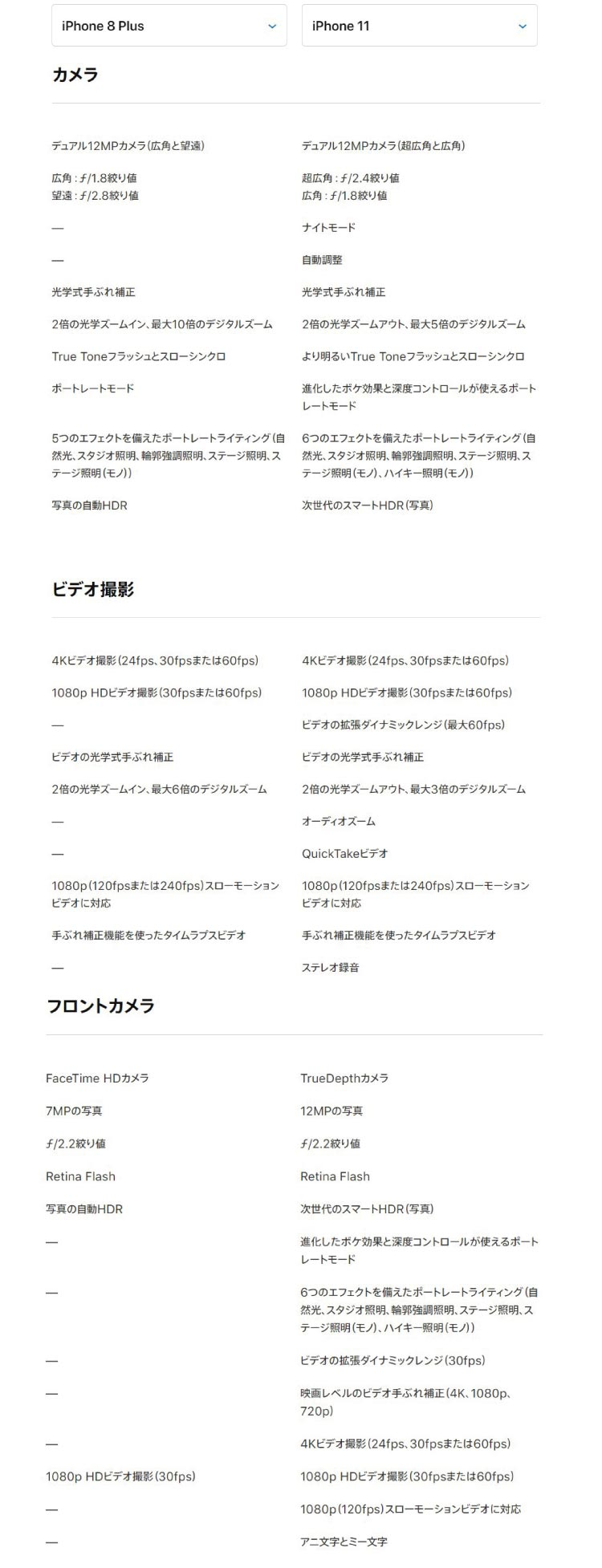 iPhone8plus vs iphone11 カメラ比較表