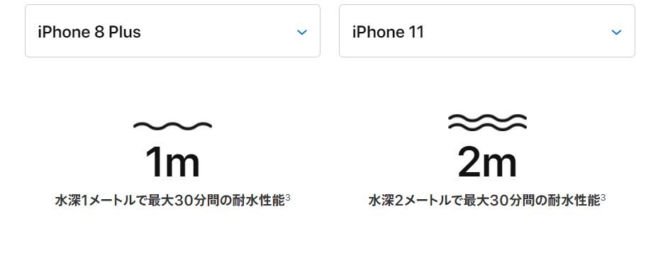 iPhone8plus vs iphone11 防水性能比較表