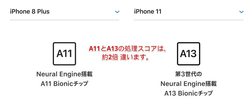 iPhone8plus vs iphone11 処理スコア比較