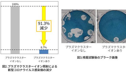 シャープ空気清浄機 プラズマクラスターが「コロナに効く」報道の正体