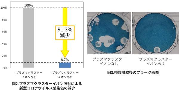 シャープ空気清浄機 プラズマクラスターは「コロナに効く」の正体